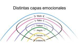 capas emocionales